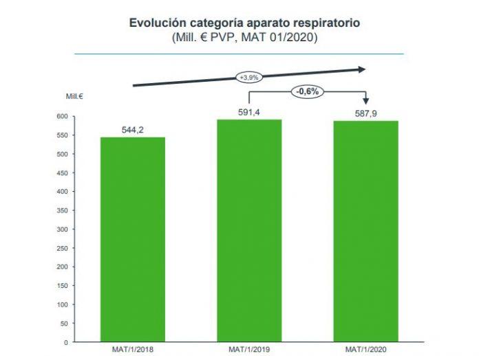 Evolución del mercado del Aparato Respiratorio