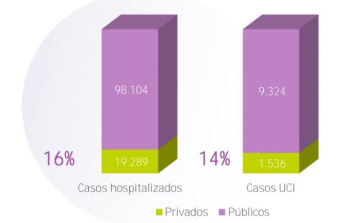 Hospitales privados